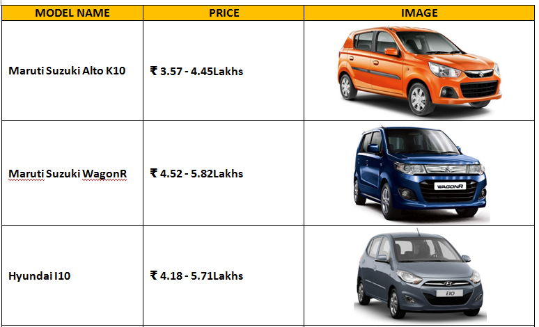 Thereby Shriram Automall India Limited Samil Has Brought The List Of Top Cars In With Best Re Value 2018