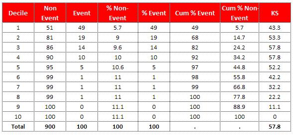 SAS : Calculating KS Statistics