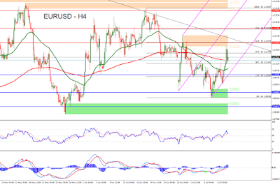 Forex keep track of the market analysis