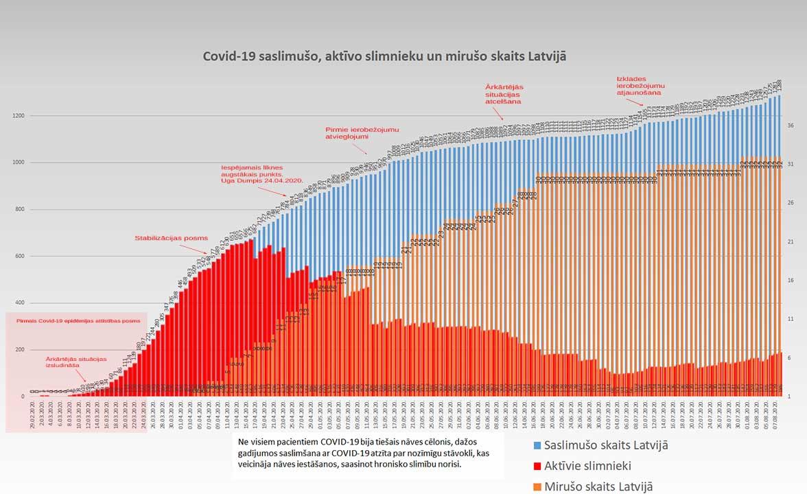 Grafiks ar Covid-19 saslimušo un mirušo skaitu valstī 08.08.2020.