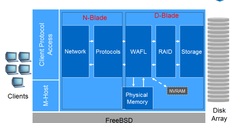 Netapp Filer Tutorial - Way To Easy Learn
