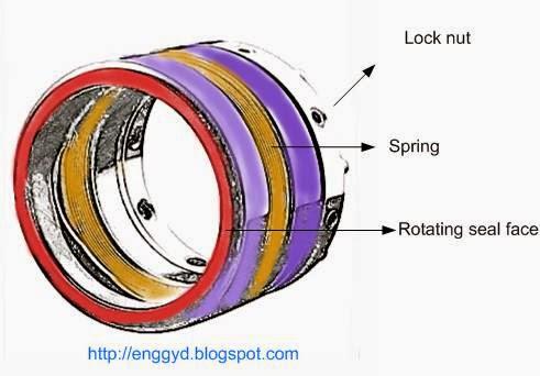 Mechanical seal diagram used pump shafts