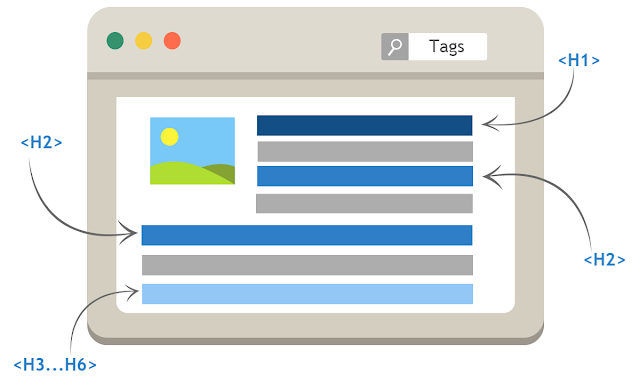 Heading sequence tags SEO