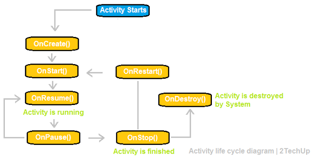 Android Activity - Lifecycle