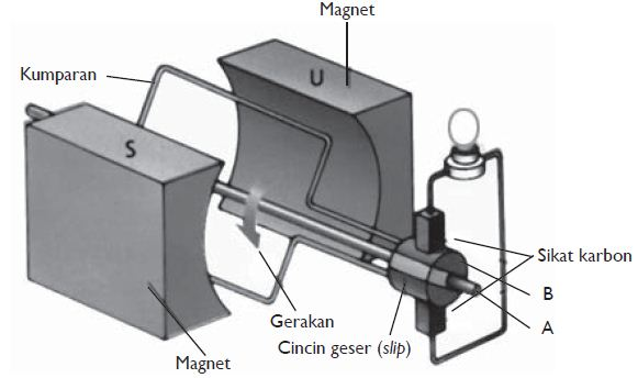 Pengertian dan Macam-macam Jenis Generator serta Prinsip ...
