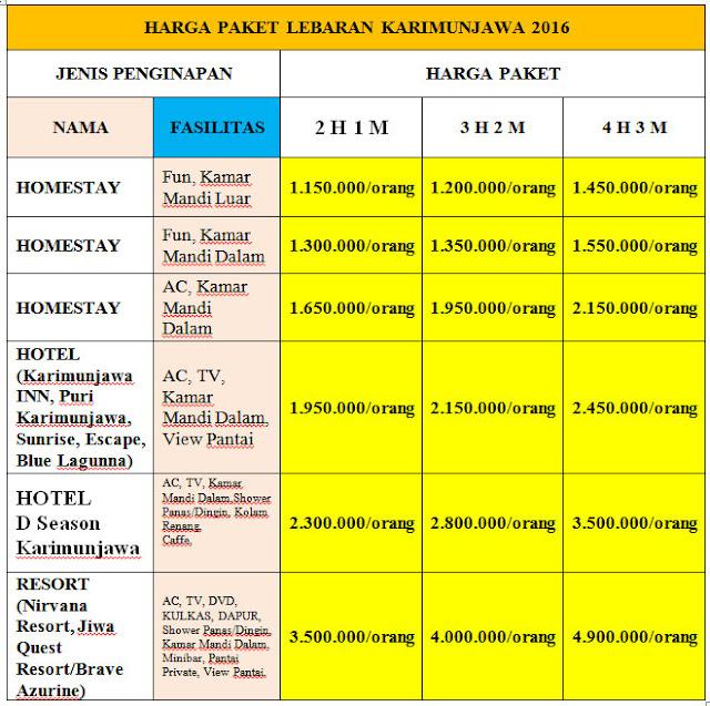 harga Paket Lebaran Karimunjawa 2016