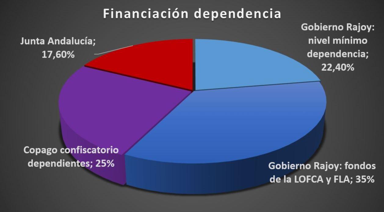 Ley de la dependencia la junta de andaluc a solo paga el 17 de la dependencia de los andaluces - Pisos de la junta de andalucia ...
