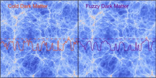 On the left side the cosmic web in the standard cold scenario, on the right side how it would look like in the Fuzzy Dark Matter model. The curved lines in both panels show how the absorption by the neutral hydrogen in the cosmic web behaves in the two models. The right curve does not agree with the data, while the left one does. Credit: Matteo Viel