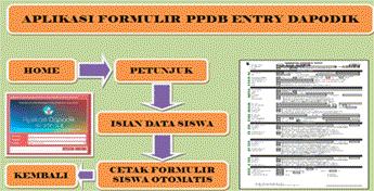 Formulir PSB/PPDB