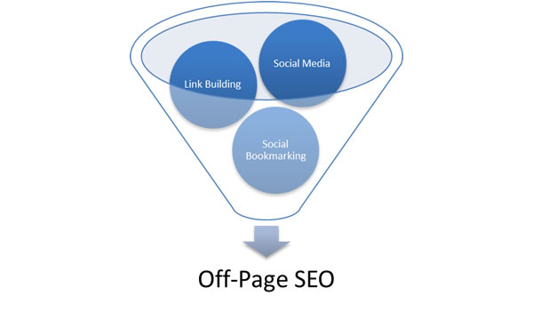 SEO -Offpage