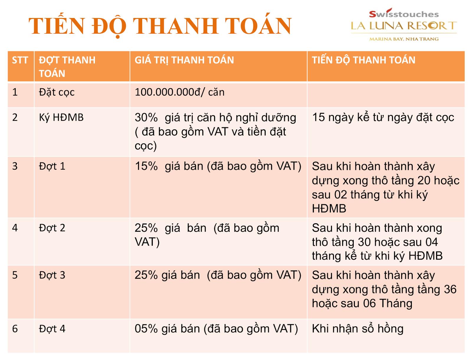 Tiến độ thanh toán La Luna Resort Nha Trang
