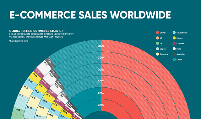 E-commerce sales worldwide