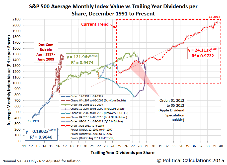 S&P 500 Average Monthly Index Value vs Trailing Year Dividends per Share, 30 June 2011 through 05 January 2015
