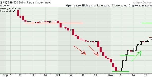 Bma trading signals