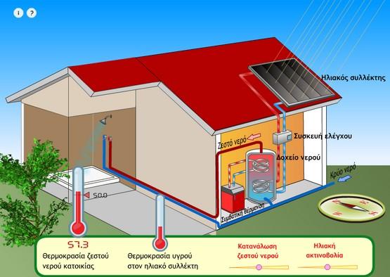 http://photodentro.edu.gr/lor/retrieve/43938/kef1_solar_heater.swf