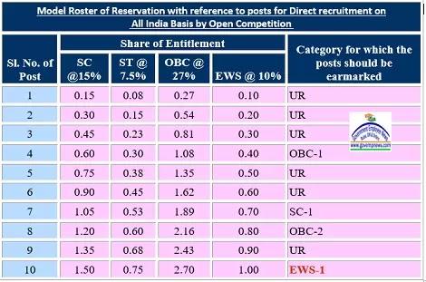 model-rostar-direct-recruitment-120-posts