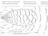 Jenis-jenis Gelombang Menurut Penyebabnya : Seiche, Wind Generated Wave, Internal Wave, dan Storm Surge