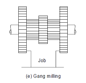Gang Milling Operation
