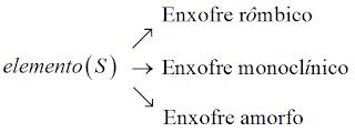 enxofre rombico monoclinico amorfo alotropia