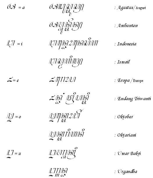 Dalam membaca dan menulis carakan madura, kita harus hafal aksara gajang yang tidak diberi imbuhan berjumlah 20 macam. Aksara Carakan Madura Lengkap Siswapelajar Com