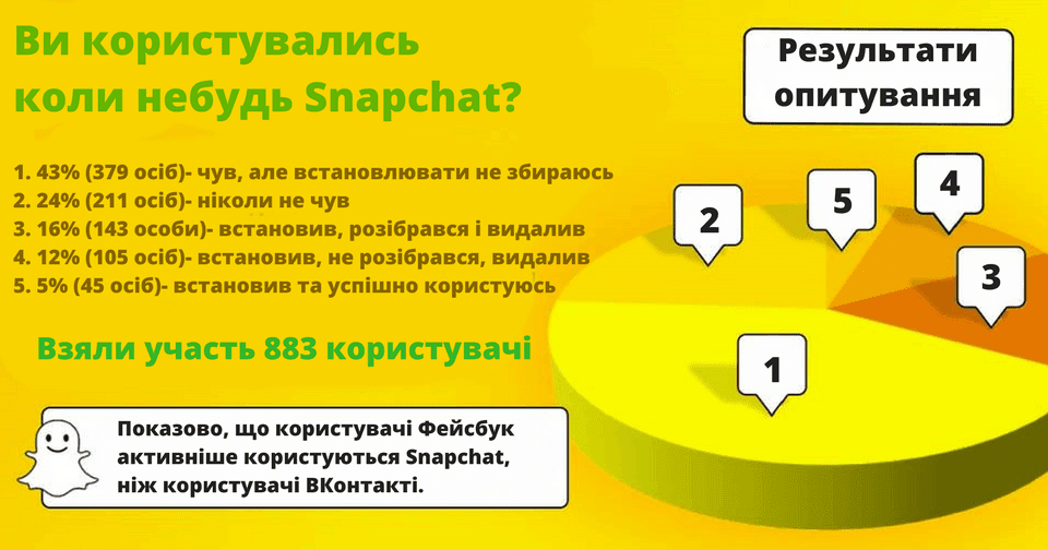 статистика_Snapchat