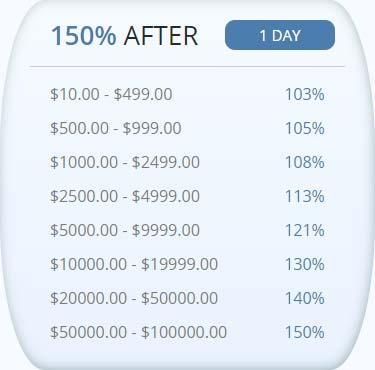 Инвестиционные планы Signum Trade LTD 1