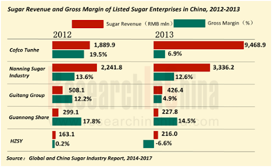 Global And China Sugar Industry Report, 2014-2017Today's Market Place