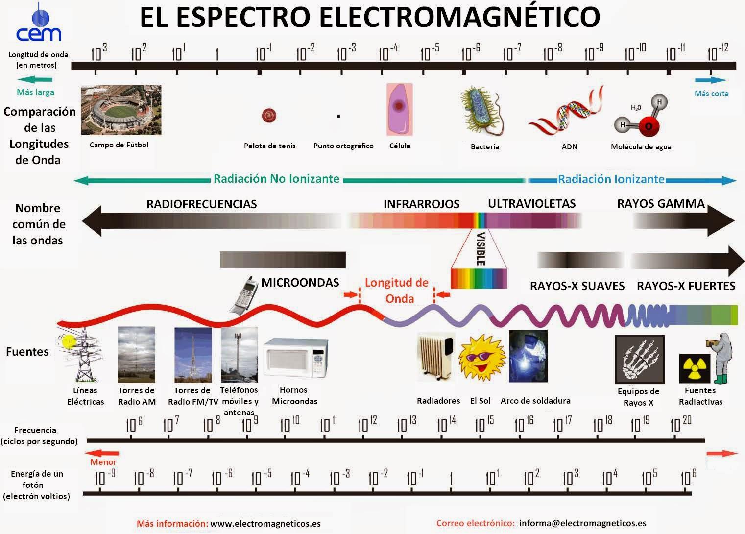 NO TODO ES EL FÍSICO  EL ESPECTRO RADIOELÉCTRICO  ¿EL ENEMIGO INVISIBLE  3634c9c339