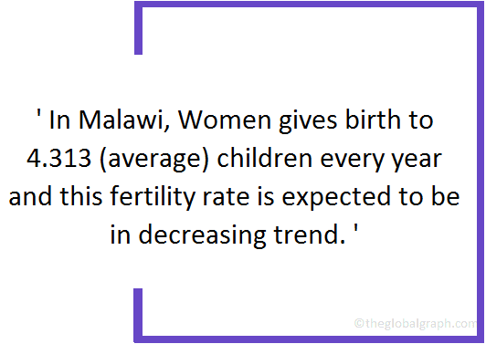 Malawi  Population Fact