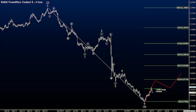 GBPNZD chart