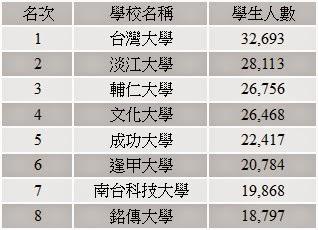 樂愛生活手札: 大學排名 // 臺灣的公私立大學&科技大學&技術學院