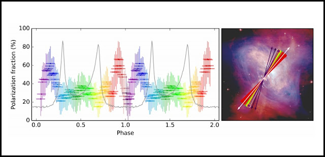 Left panel: The grey line shows the brightness of the Crab pulsar as observed by AstroSat CZTI. The horizontal axis (phase) represents time expressed in units of the pulsar's spin period. Phase 0.0 to 1.0 stands for the full rotation cycle of the pulsar. The same result is shown repeated between phase 1.0 and 2.0, for a clear demonstration of the periodic pattern. Colored bars indicate how strongly polarized the observed radiation is. Sharp variation of polarization when the brightness is low is the surprising discovery by AstroSat. Right panel: The angle of X-ray polarization measured by AstroSat CZTI shown superposed on a composite optical and X-ray image of the Crab nebula, taken by NASA's Hubble and Chandra telescopes respectively. The white arrow represents the projected spin axis of the pulsar located at the center of the nebula. Other arrows display the orientation of the observed polarization. The color of an arrow indicates the range of phase it belongs to, being equal to that spanned by bars of the corresponding shade in the left panel.