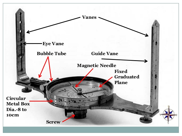 Least Count Of Prismatic Surveyor Compass