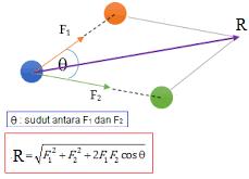 Gaya : Pengertian, Macam dan Resultan Gaya (Pelajaran Fisika Kelas 8)