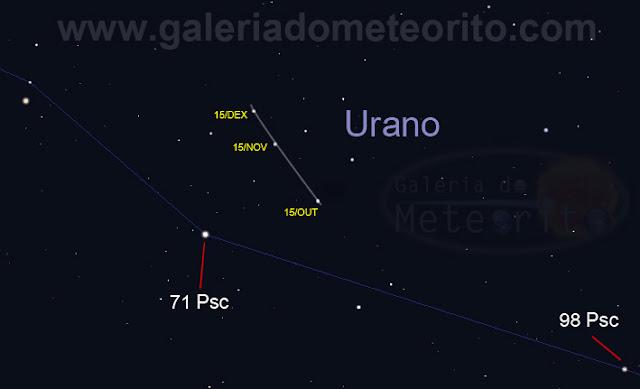 Posição exata de Urano até o fim de 2015