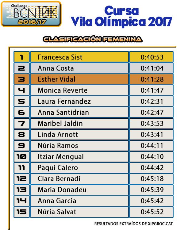 Clasificación Femenina 10K - Cursa Vila Olímpica 2017