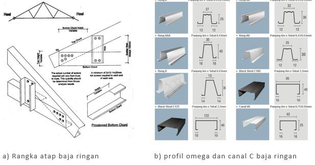 tebal kanal c baja ringan civil p4tk medan: kelebihan dan kekurangan bahan bangunan ...