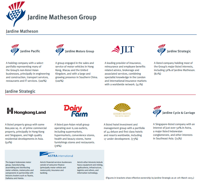 Jardine Matheson And Jardine Strategic: Hold : Weak 3Q15 Highlights Valuation