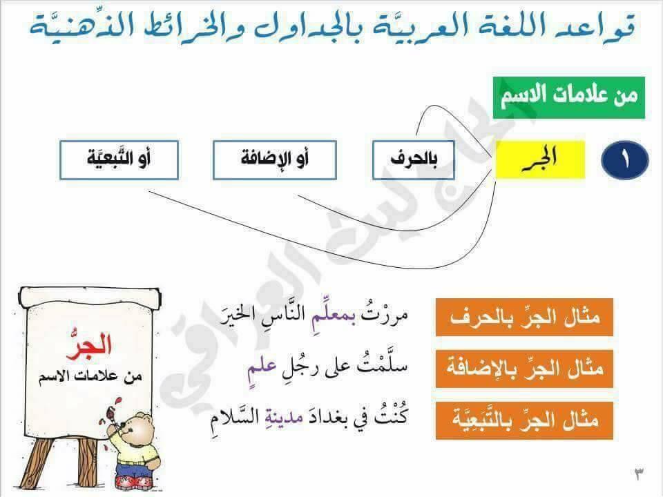 قواعد اللغة العربية بالجداول والخرائط الذهنية 2