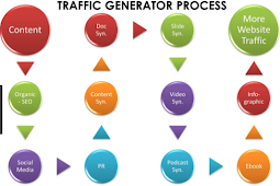 How To Generating Basic Traffic