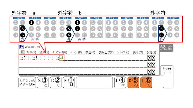 1行目の10マス目に外字符が示された点訳ソフトのイメージ図と5、6の点がオレンジで示された6点入力のイメージ図