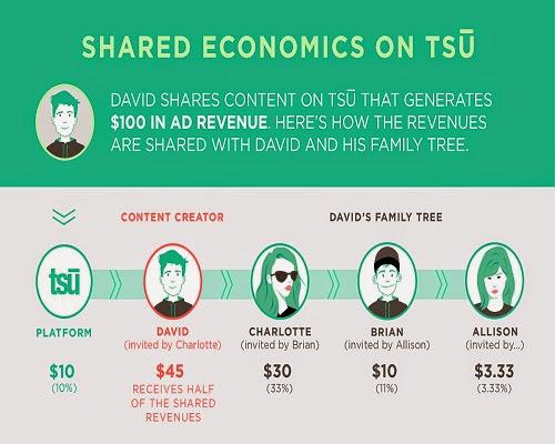 TSÚ - Rede Social