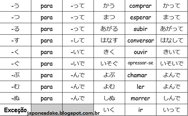 http://japonesdake.blogspot.com.br/2017/03/formas-verbais-forma.html