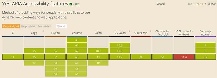 Soportado por todos los navegadores menos por UC Browser for Android