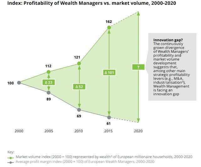 私人銀行與財富管理須改變商業模式