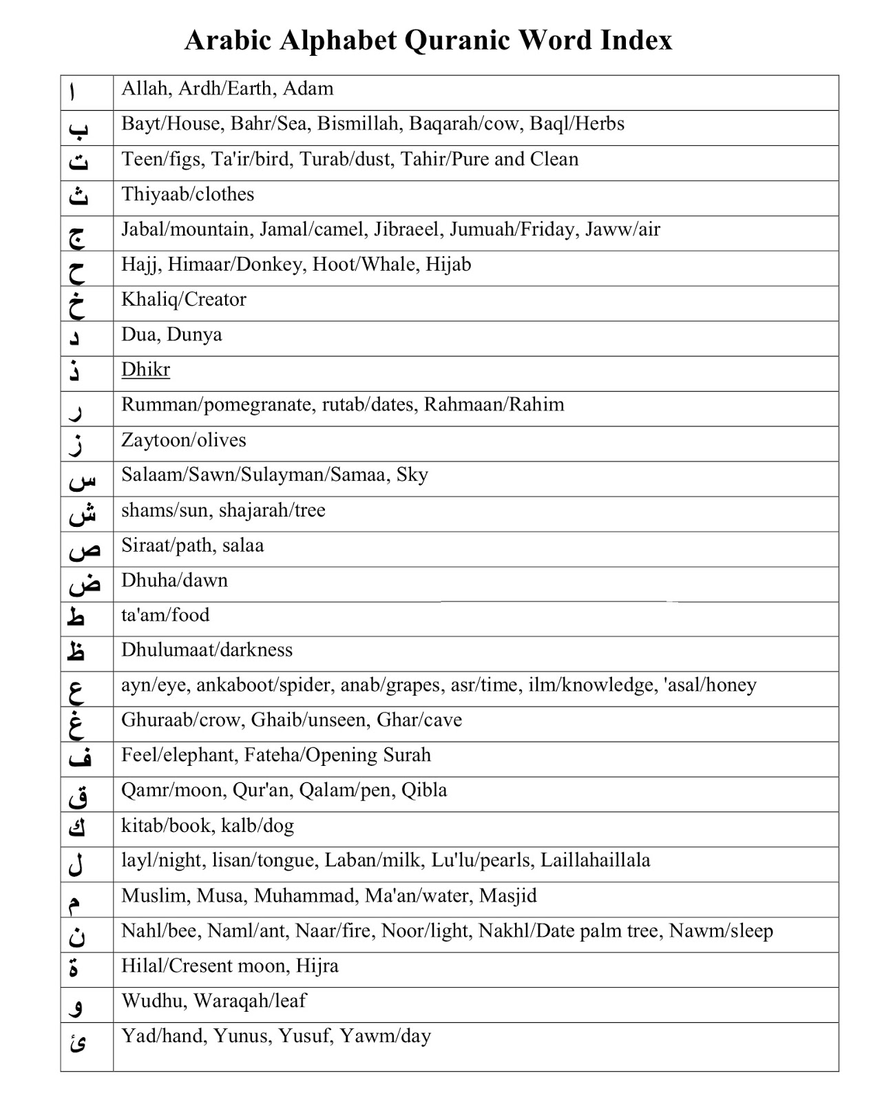 Islam From The Start: Arabic Alphabet Quranic Word Index