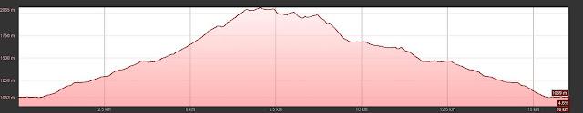 perfil de elevación de la ruta
