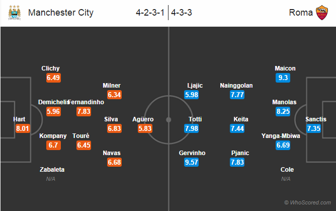 Possible Line-ups: Manchester City vs Roma