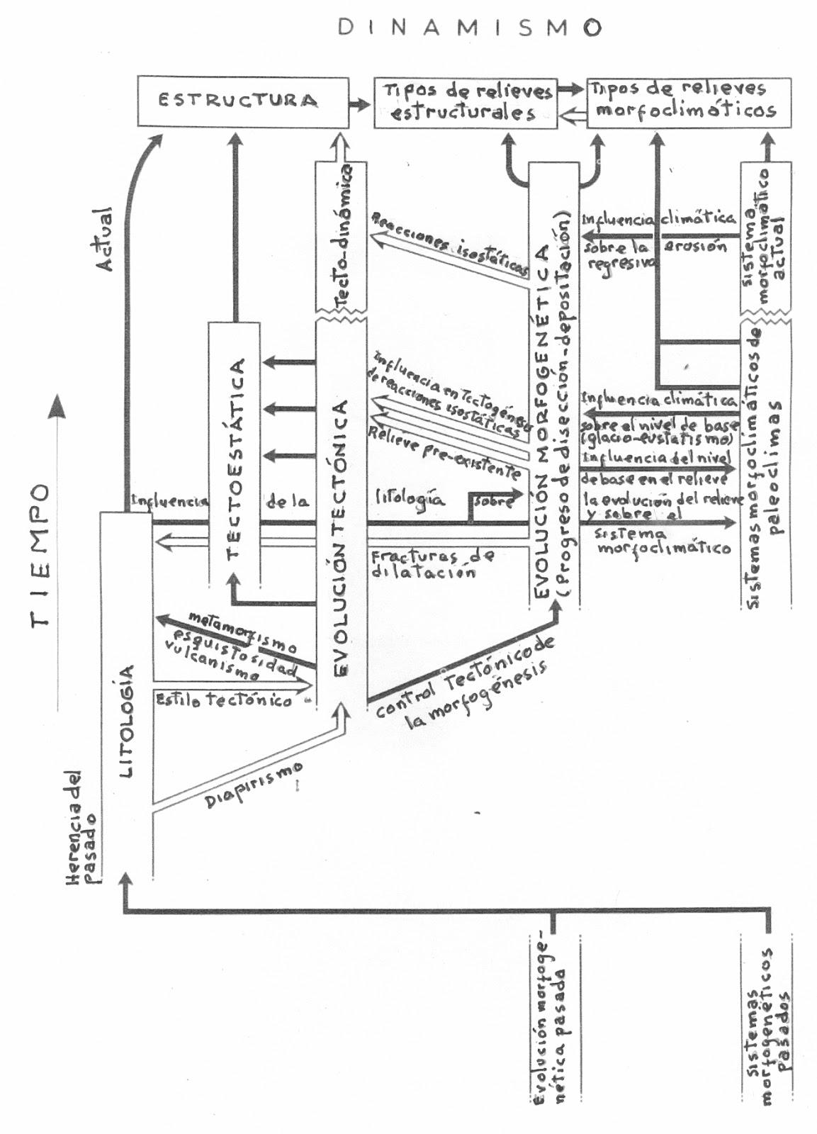 Geomorfologia Diagrama De Relaciones Causales En