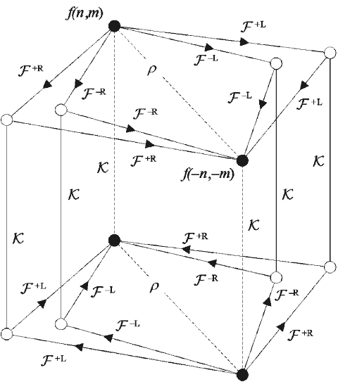 "Operator graph showing relationship between related transforms. Arrow  denotes ""forward"" transform in each case."